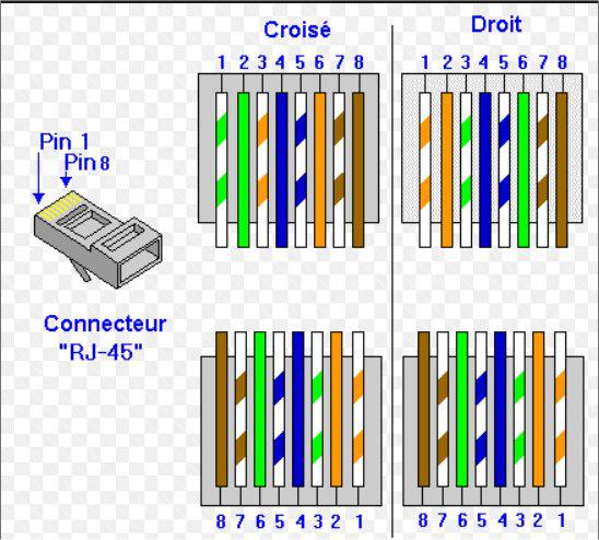 Norme-câblage-Prise-RJ45-7