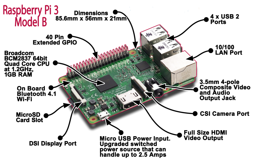 Installation du Raspberry Pi