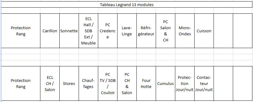 Modèle d'étiquettes pour repérage des circuits électriques des tableaux divisionnaires