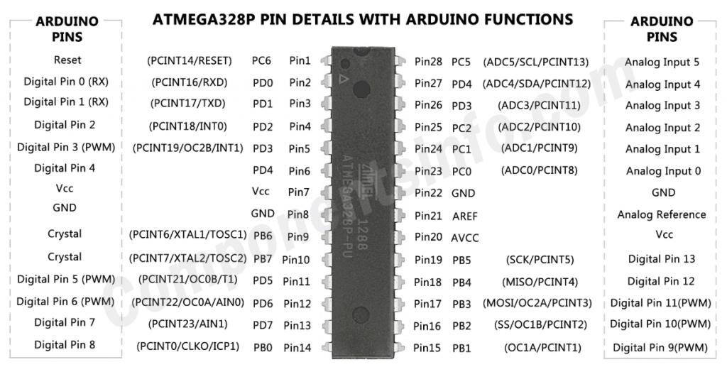 Comment construire un arduino avec un ATmega328